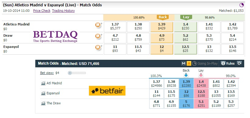 Betfair vs Betdaq
